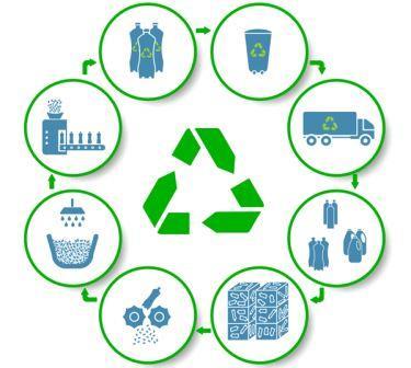 Схема переработки и утилизации пластика